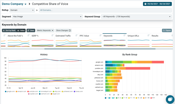 Competitive Share of Voice Keywords Tab Has Image