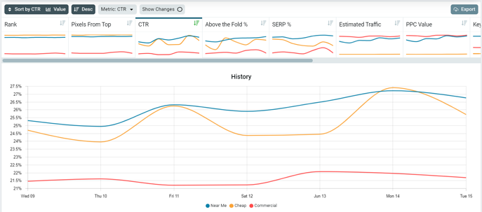 performance by keyword group history chart and tabs