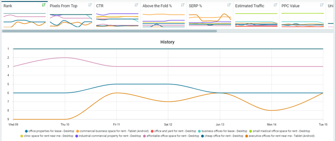 performance by keyword history chart and tabs