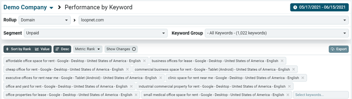 performance by keyword top options