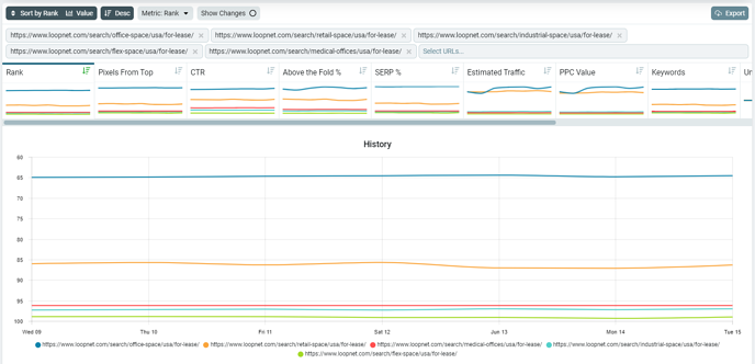 performance by url history chart and tabs