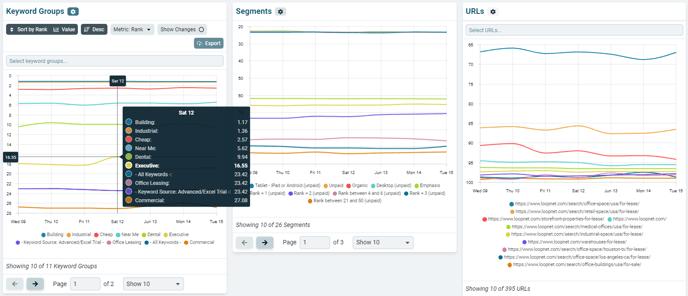 performance overview keyword groups, segments, urls charts